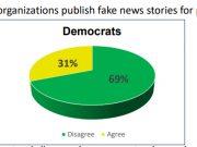 რესპუბლიკელი ამომრჩევლების უმრავლესობა ამერიკულ მედიას არ ენდობა