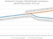 გრაფიკი #1 წყარო: მსოფლიო ბანკი, DATA.WORLDBANK.ORG