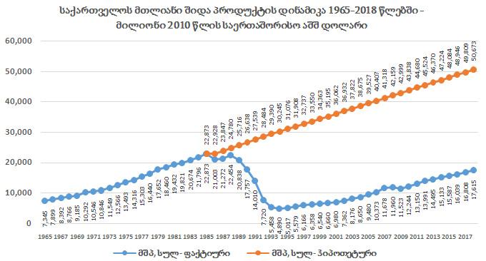 გრაფიკი #3 წყარო: მსოფლიო ბანკი, DATA.WORLDBANK.ORG