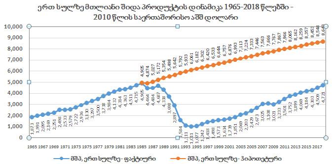 გრაფიკი #4 წყარო: მსოფლიო ბანკი, DATA.WORLDBANK.ORG