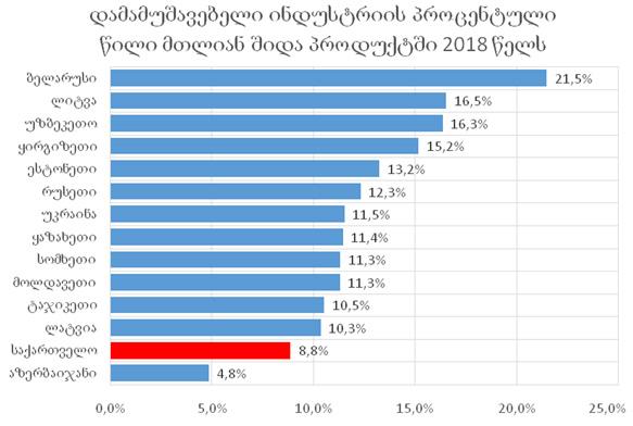 გრაფიკი #6 წყარო: მსოფლიო ბანკი, DATA.WORLDBANK.ORG