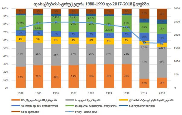 გრაფიკი #7 წყარო: მსოფლიო ბანკი, DATA.WORLDBANK.ORG