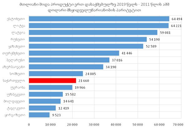 გრაფიკი #8 წყარო: მსოფლიო ბანკი, DATA.WORLDBANK.ORG