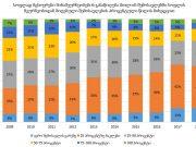 წყარო: საქართველოს სტატისტიკის ეროვნული სამსახური: https://www.geostat.ge/